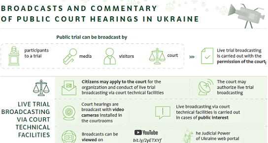 Broadcasts and commentary of public court hearing in Ukraine